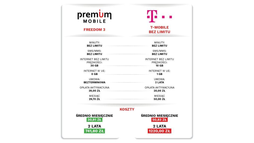premium mobile czyt-mobile