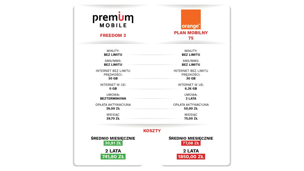 premium mobile czy orange