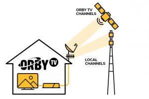 telewizja satelitarna prepaid projekt orby