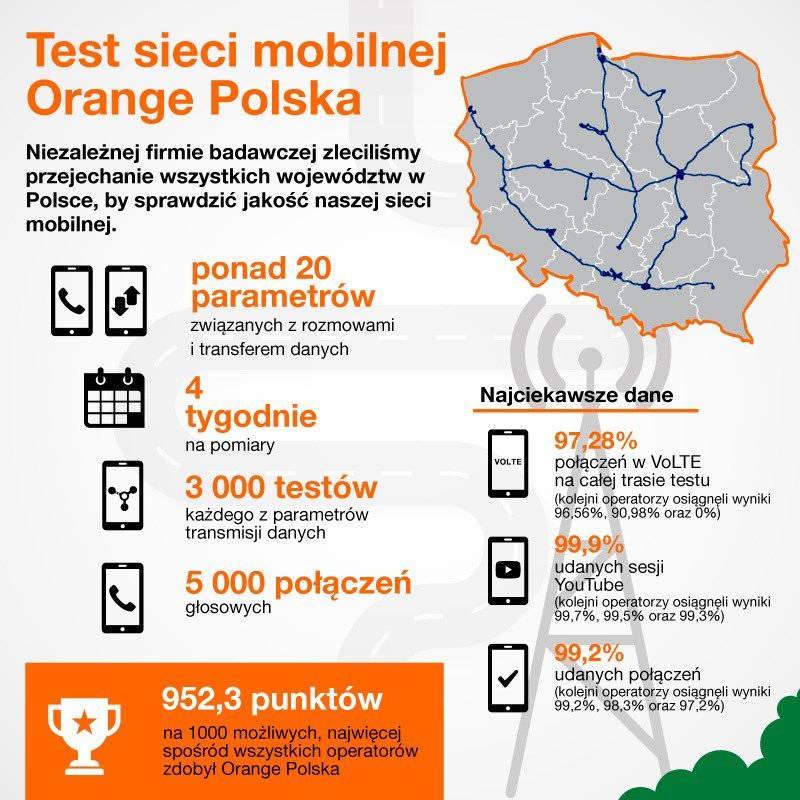 orange jakosc sieci mobilnej