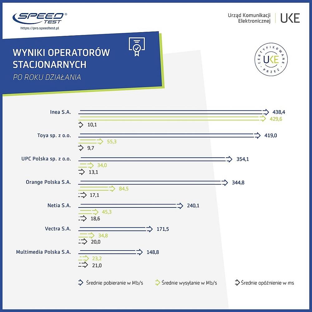 ranking operatorów monitorowanie jakości internetu