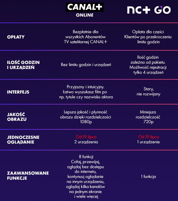 różnice między canal+ przezinternet anc go
